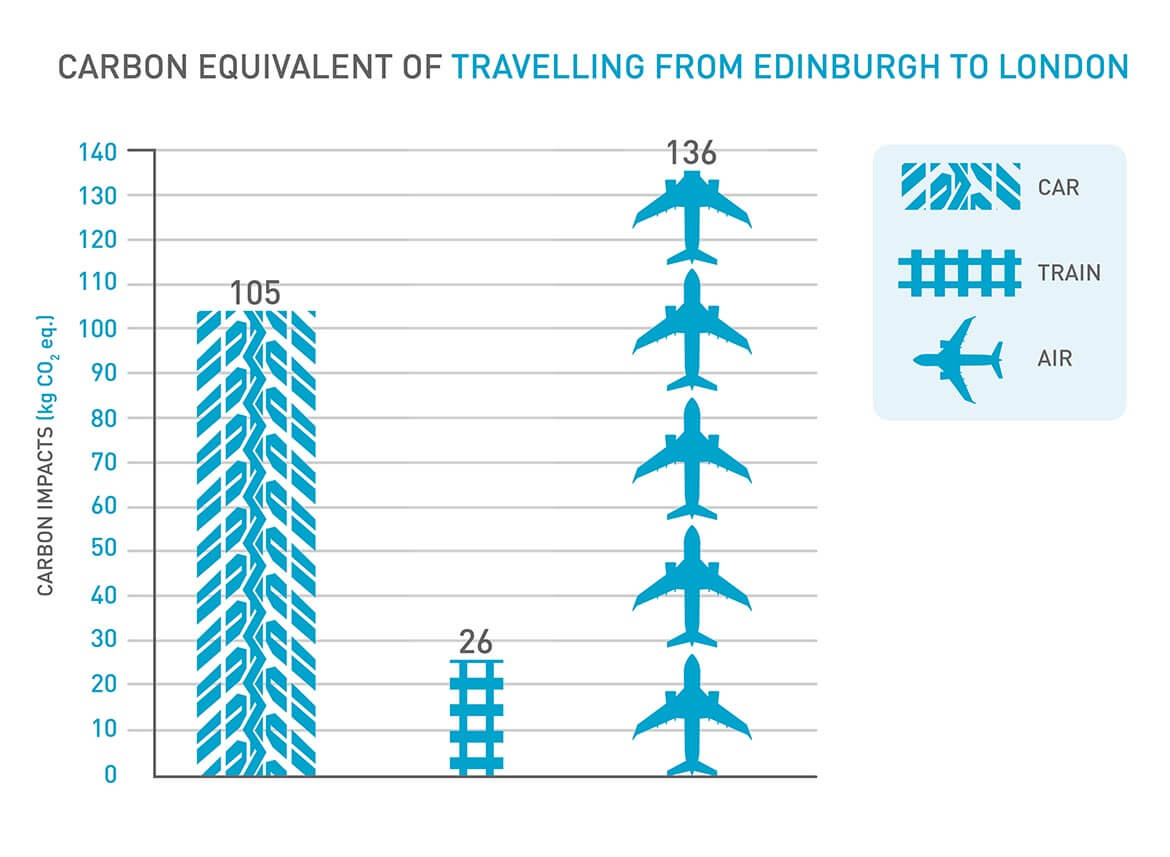 carbon equivalent of travelling from Edinburgh to London