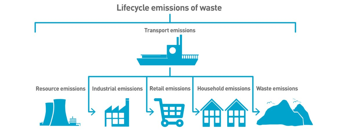 lifecycle emissions of waste