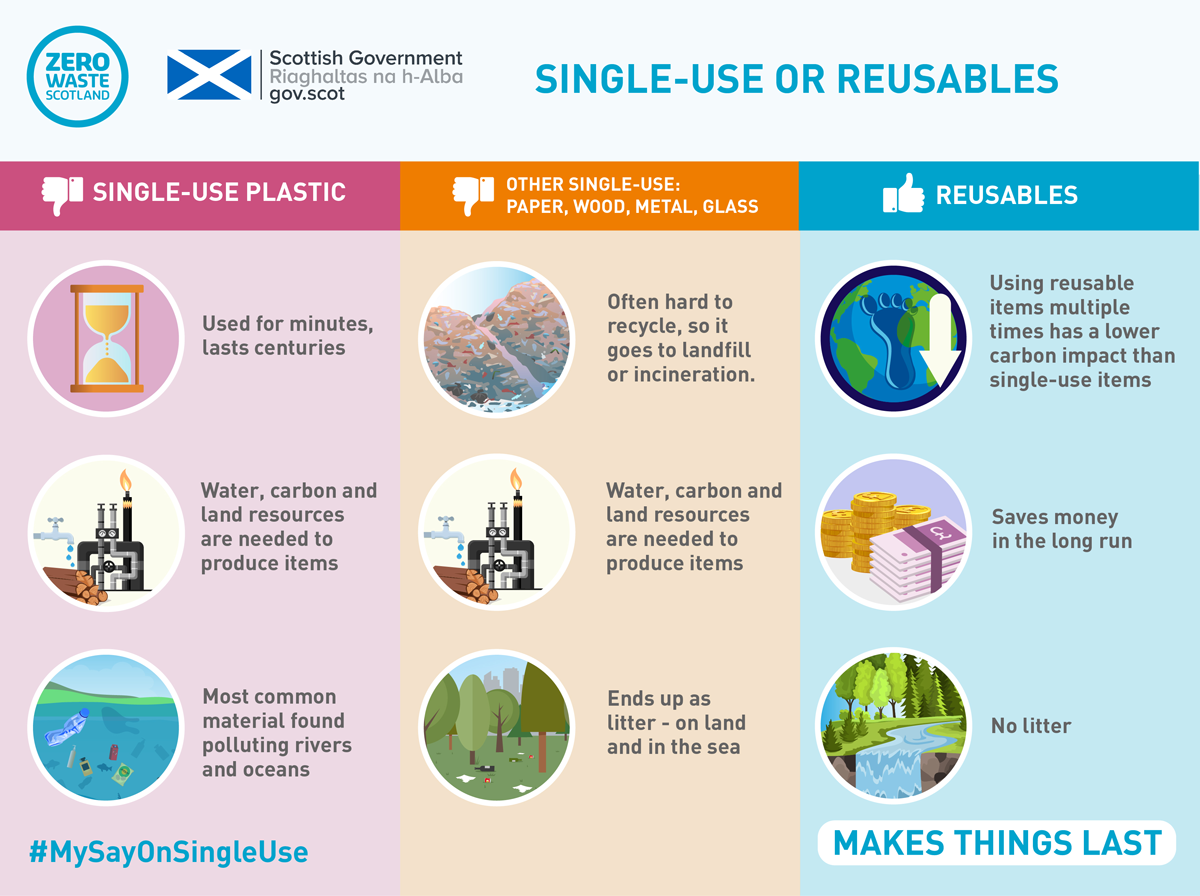 Single-use or reusables?